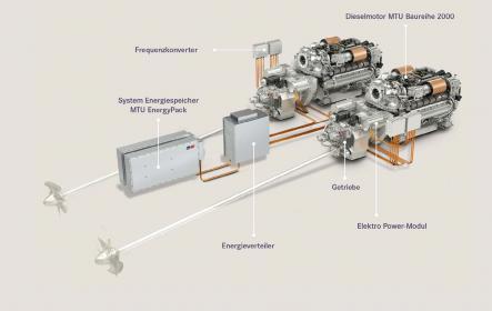 Das hybride MTUAntriebssystem umfasst zwei Zwölfzylinder-MTUDieselmotoren der Baureihe 2000, Bordaggregate, Elektro-Antriebsmodule, Getriebe, Batterien Steuerungs- und Überwachungssysteme und kann modular erweitert werden.